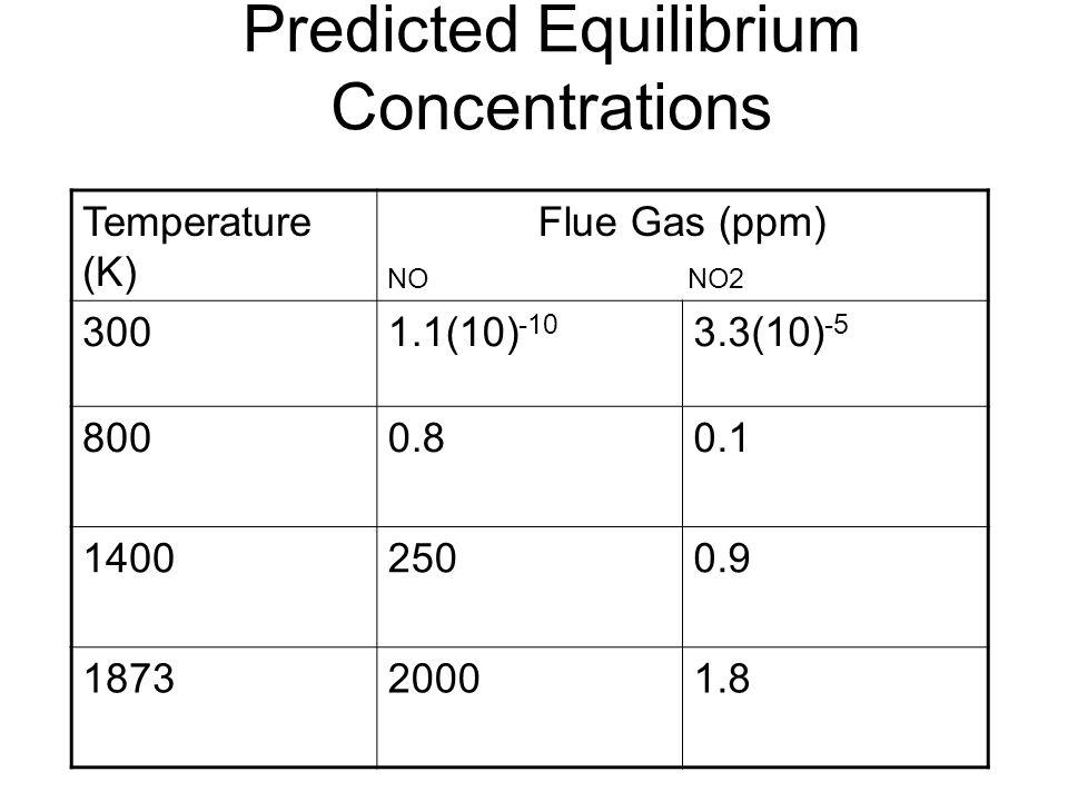Predicted Equilibrium Concentrations Temperature (K) Flue Gas (ppm) NO NO2 3001.1(10) -10 3.3(10) -5 8000.80.1 14002500.9 187320001.8