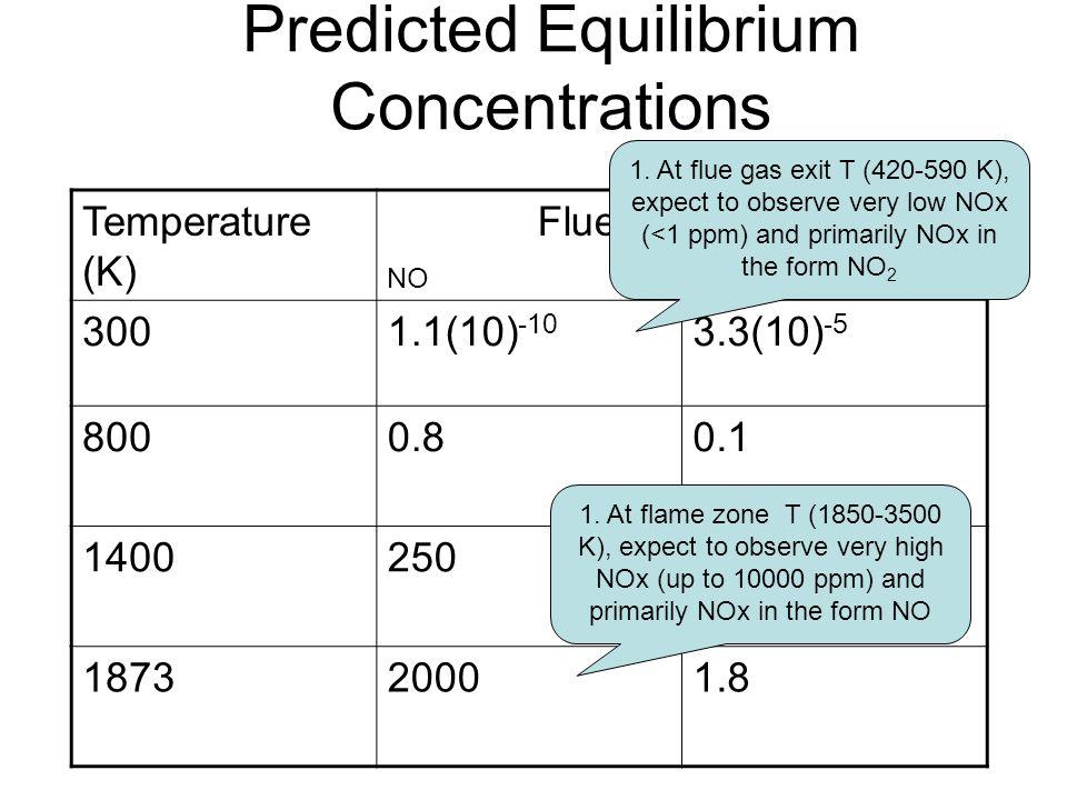 Predicted Equilibrium Concentrations Temperature (K) Flue Gas (ppm) NO NO2 3001.1(10) -10 3.3(10) -5 8000.80.1 14002500.9 187320001.8 1.