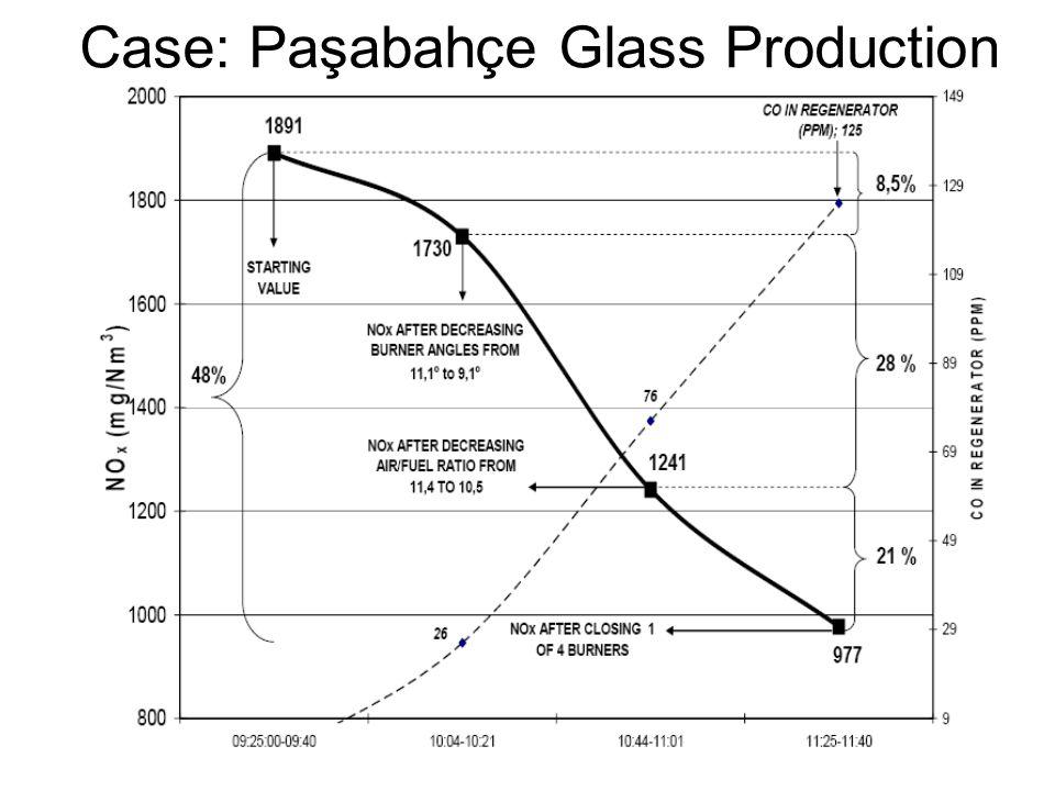 Case: Paşabahçe Glass Production