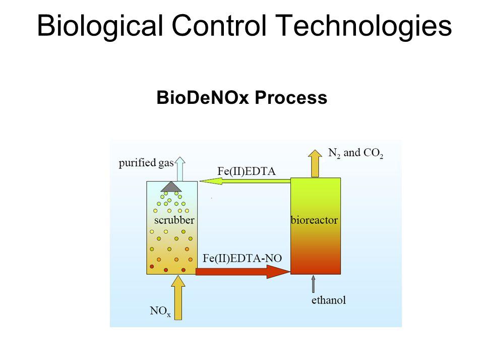 BioDeNOx Process