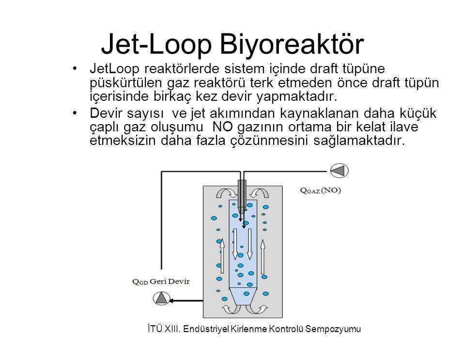 Jet-Loop Biyoreaktör JetLoop reaktörlerde sistem içinde draft tüpüne püskürtülen gaz reaktörü terk etmeden önce draft tüpün içerisinde birkaç kez devir yapmaktadır.
