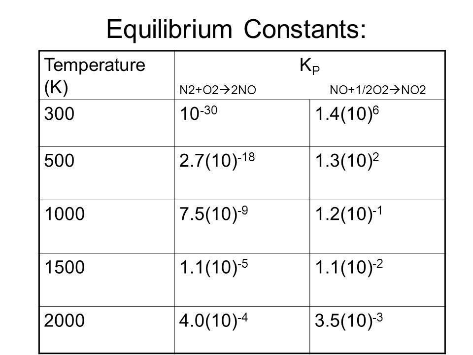 Equilibrium Constants: Temperature (K) K P N2+O2  2NO NO+1/2O2  NO2 30010 -30 1.4(10) 6 5002.7(10) -18 1.3(10) 2 10007.5(10) -9 1.2(10) -1 15001.1(10) -5 1.1(10) -2 20004.0(10) -4 3.5(10) -3