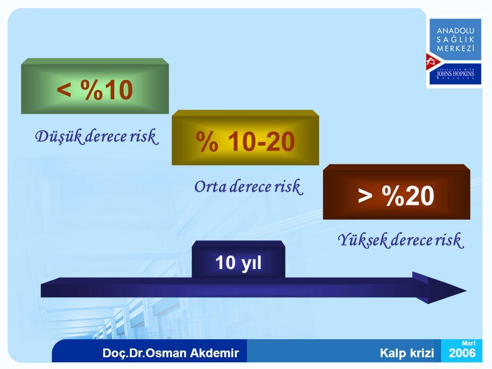 Kalp krizi2006Doç.Dr.Osman Akdemir Mart < %10 % 10-20 > %20 Düşük derece risk Orta derece risk Yüksek derece risk 10 yıl
