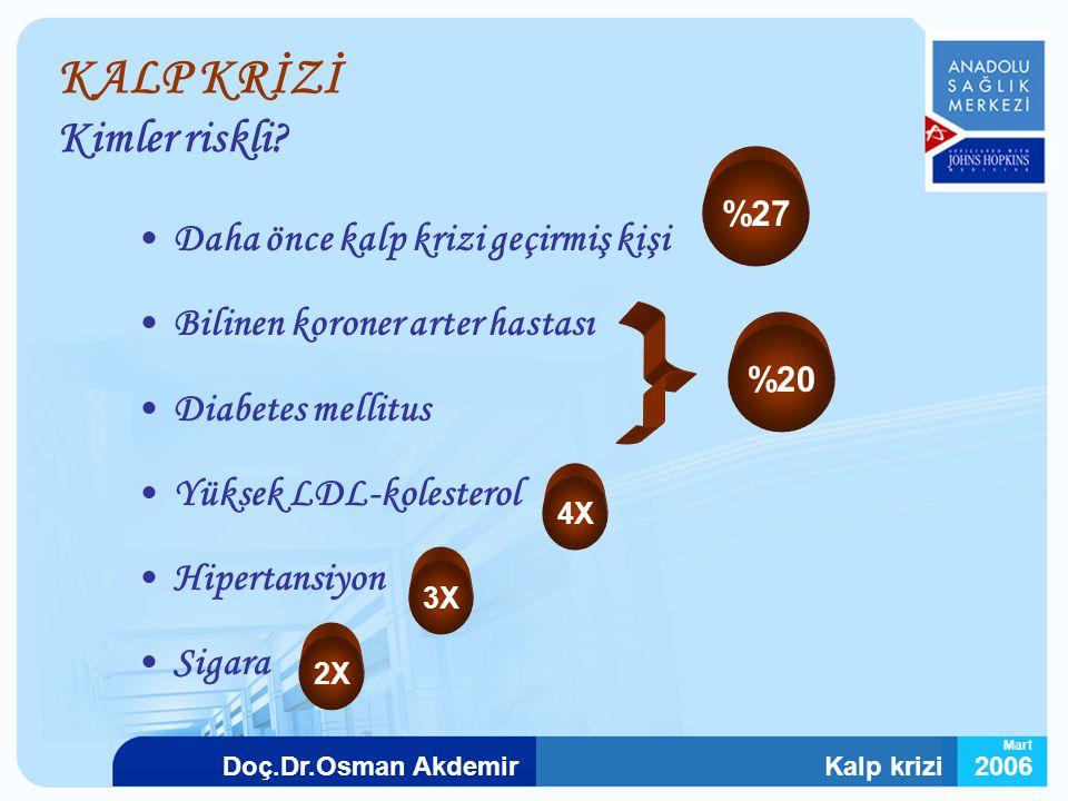 Kalp krizi2006Doç.Dr.Osman Akdemir Mart KALP KRİZİ Kimler riskli? Daha önce kalp krizi geçirmiş kişi Bilinen koroner arter hastası Diabetes mellitus Y