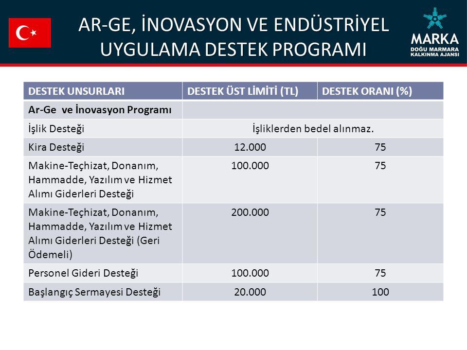 AR-GE, İNOVASYON VE ENDÜSTRİYEL UYGULAMA DESTEK PROGRAMI DESTEK UNSURLARIDESTEK ÜST LİMİTİ (TL)DESTEK ORANI (%) Ar-Ge ve İnovasyon Programı İşlik Dest