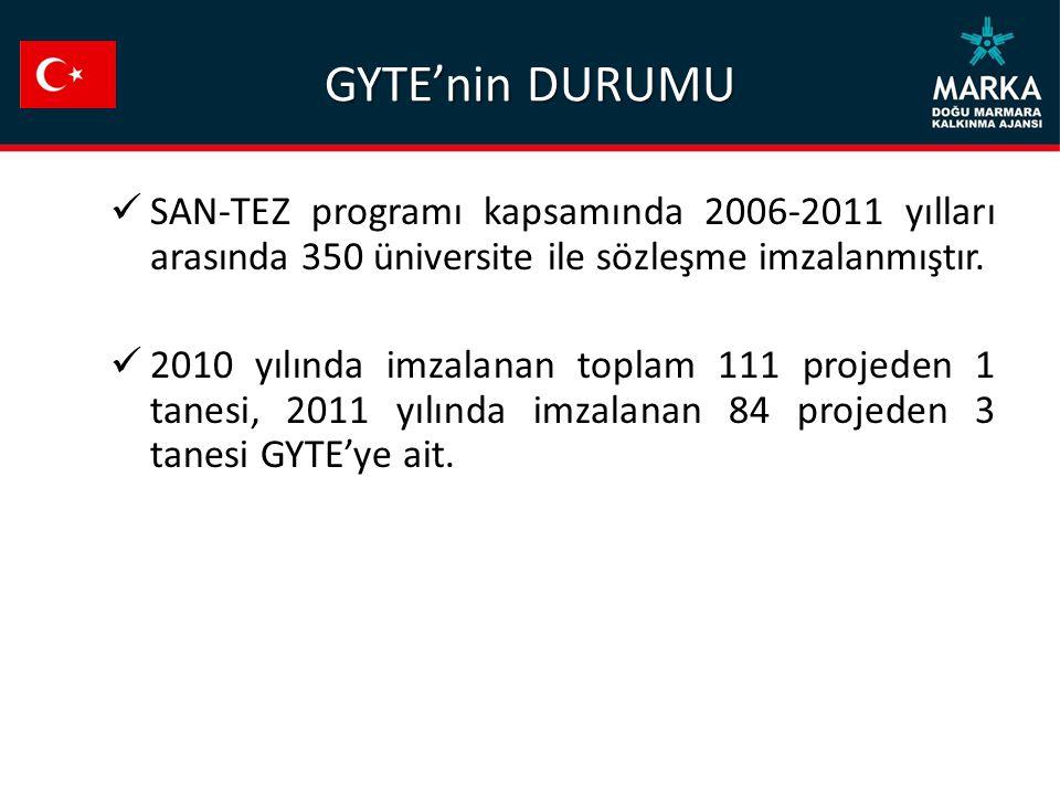 GYTE'nin DURUMU SAN-TEZ programı kapsamında 2006-2011 yılları arasında 350 üniversite ile sözleşme imzalanmıştır. 2010 yılında imzalanan toplam 111 pr