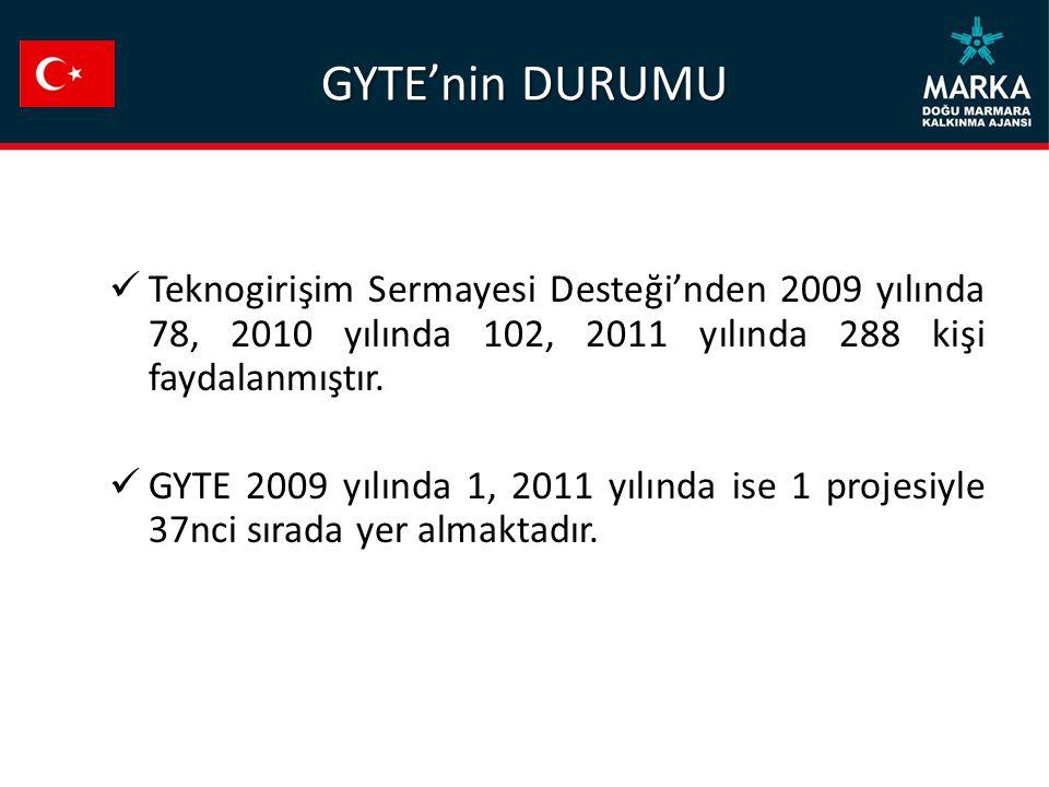 GYTE'nin DURUMU Teknogirişim Sermayesi Desteği'nden 2009 yılında 78, 2010 yılında 102, 2011 yılında 288 kişi faydalanmıştır. GYTE 2009 yılında 1, 2011
