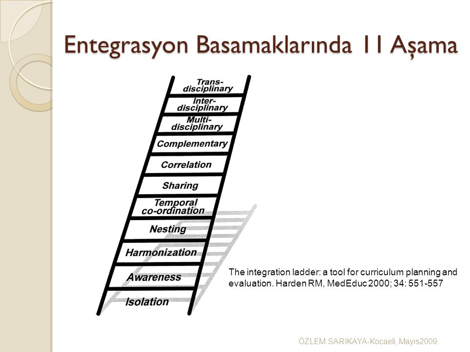 Entegrasyon Basamaklarında 11 Aşama ÖZLEM SARIKAYA-Kocaeli, Mayıs2009 The integration ladder: a tool for curriculum planning and evaluation. Harden RM