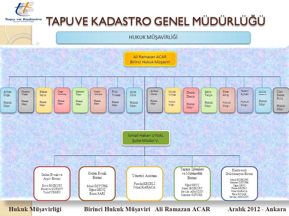 TAPU VE KADASTRO GENEL MÜDÜRLÜ Ğ Ü Hukuk Müşavirliği Birinci Hukuk Müşaviri Ali Ramazan ACAR Aralık 2012 - Ankara HUKUK MÜŞAVİRLİĞİ Ali Ramazan ACAR B