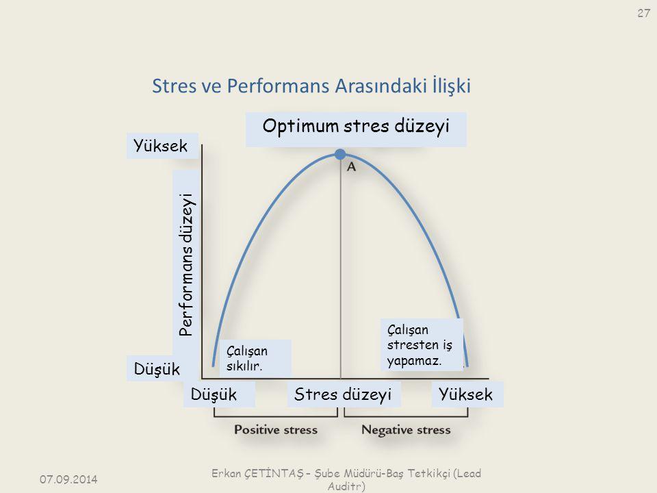 Stres ve Performans Arasındaki İlişki Performans düzeyi Yüksek Düşük YüksekDüşük Optimum stres düzeyi Stres düzeyi Çalışan sıkılır. Çalışan stresten i