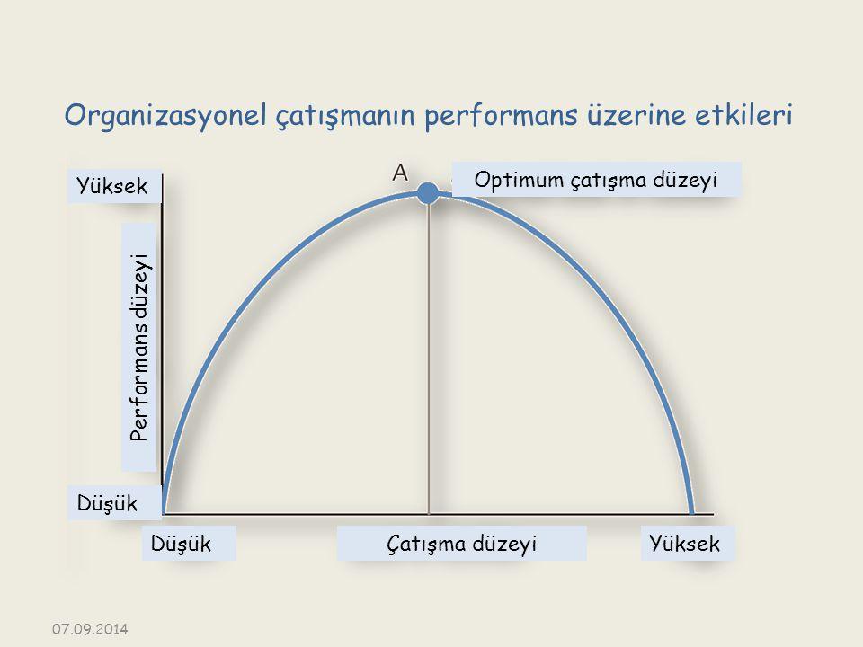 Organizasyonel çatışmanın performans üzerine etkileri Yüksek Düşük YüksekDüşükÇatışma düzeyi Performans düzeyi Optimum çatışma düzeyi 07.09.2014