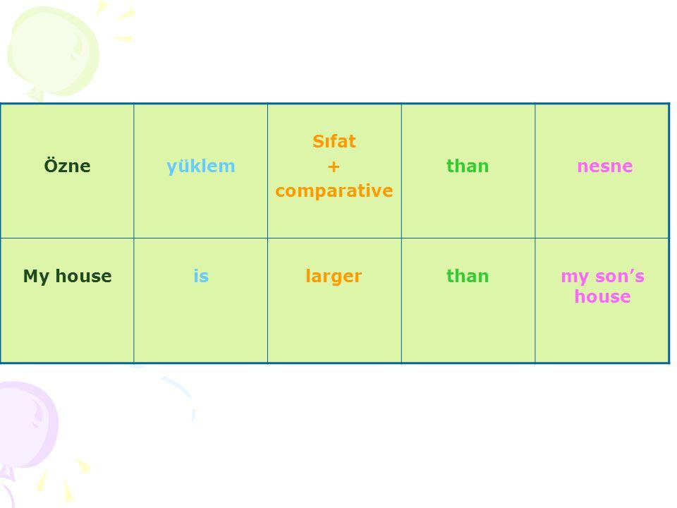 What is the superlative of unpleasant .1. unpleasant 2.