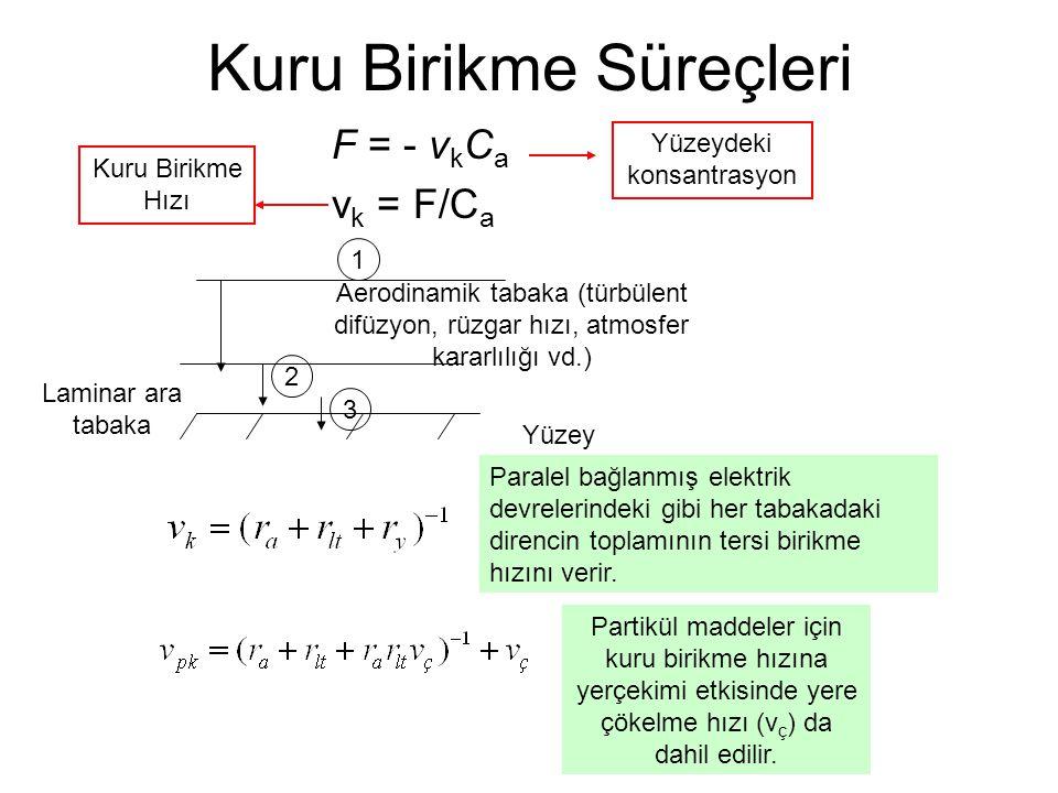 F = - v k C a v k = F/C a Kuru Birikme Süreçleri Kuru Birikme Hızı Yüzeydeki konsantrasyon Aerodinamik tabaka (türbülent difüzyon, rüzgar hızı, atmosfer kararlılığı vd.) Yüzey Laminar ara tabaka 1 3 2 Partikül maddeler için kuru birikme hızına yerçekimi etkisinde yere çökelme hızı (v ç ) da dahil edilir.