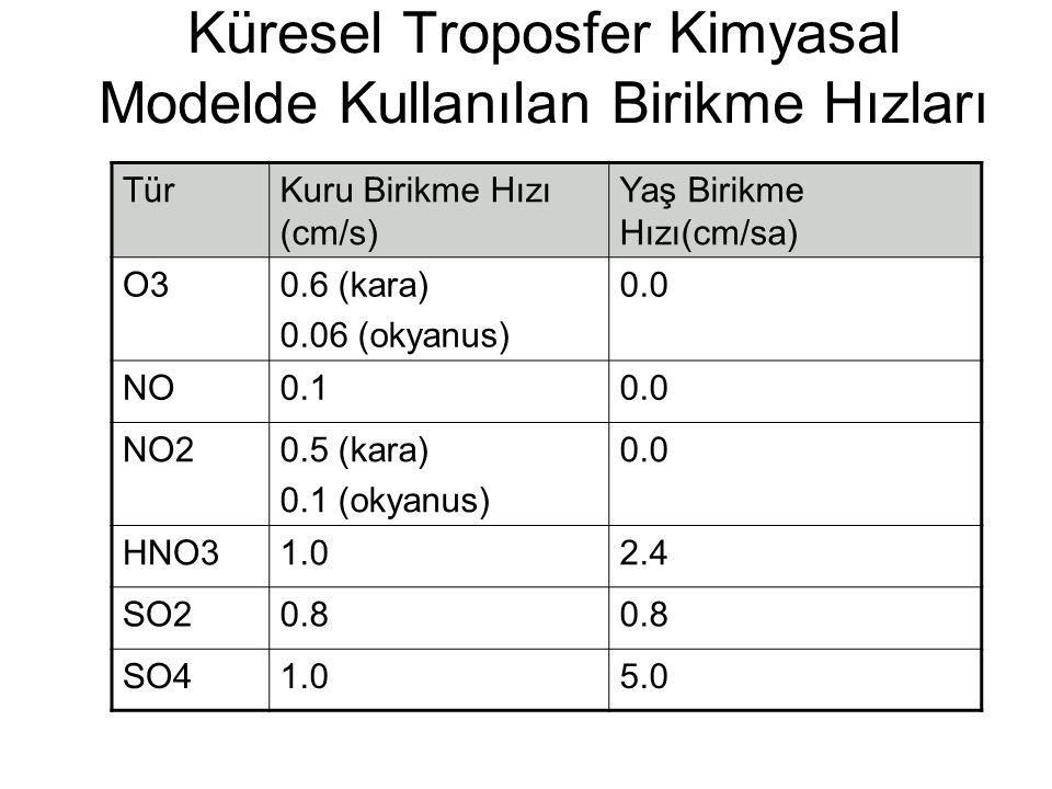 Küresel Troposfer Kimyasal Modelde Kullanılan Birikme Hızları TürKuru Birikme Hızı (cm/s) Yaş Birikme Hızı(cm/sa) O30.6 (kara) 0.06 (okyanus) 0.0 NO0.10.0 NO20.5 (kara) 0.1 (okyanus) 0.0 HNO31.02.4 SO20.8 SO41.05.0