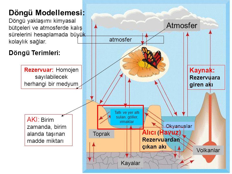 Atmosfer Toprak Okyanuslar Volkanlar Tatlı ve yer altı suları, göller, ırmaklar Kayalar atmosfer Döngü Modellemesi: Döngü yaklaşımı kimyasal bütçeleri