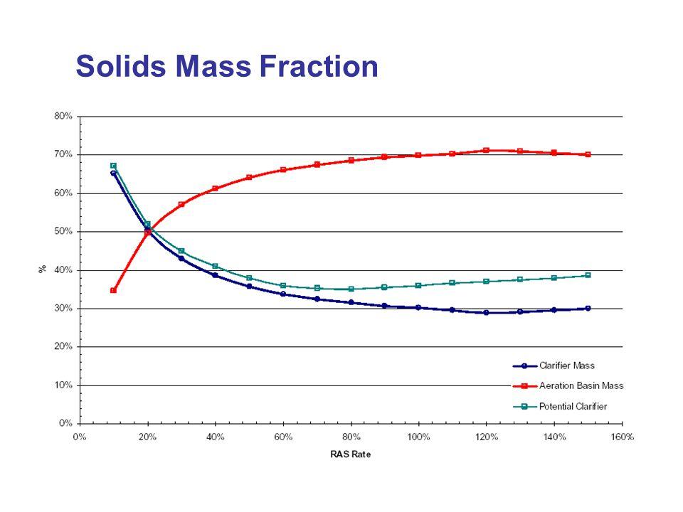 Solids Mass Fraction