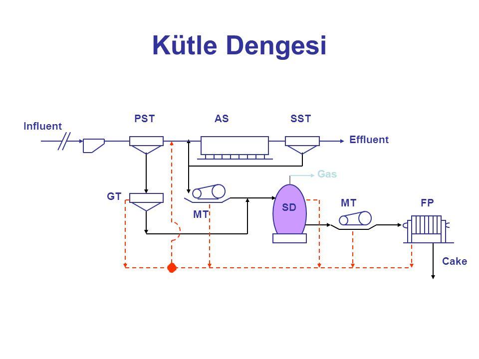 Kütle Dengesi PSTSSTAS Influent Effluent GT MT SD MTFP Cake Gas
