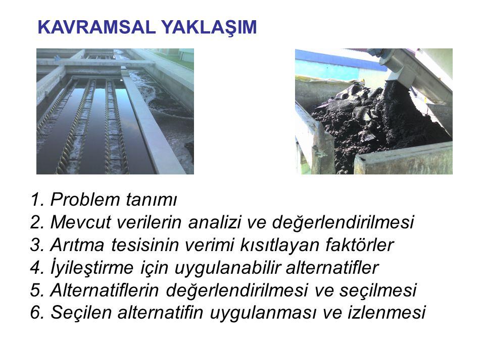 1. Problem tanımı 2. Mevcut verilerin analizi ve değerlendirilmesi 3. Arıtma tesisinin verimi kısıtlayan faktörler 4. İyileştirme için uygulanabilir a