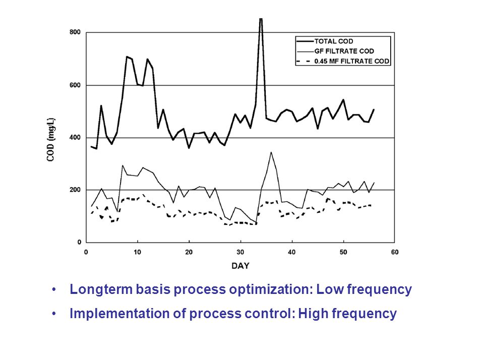 Longterm basis process optimization: Low frequency Implementation of process control: High frequency