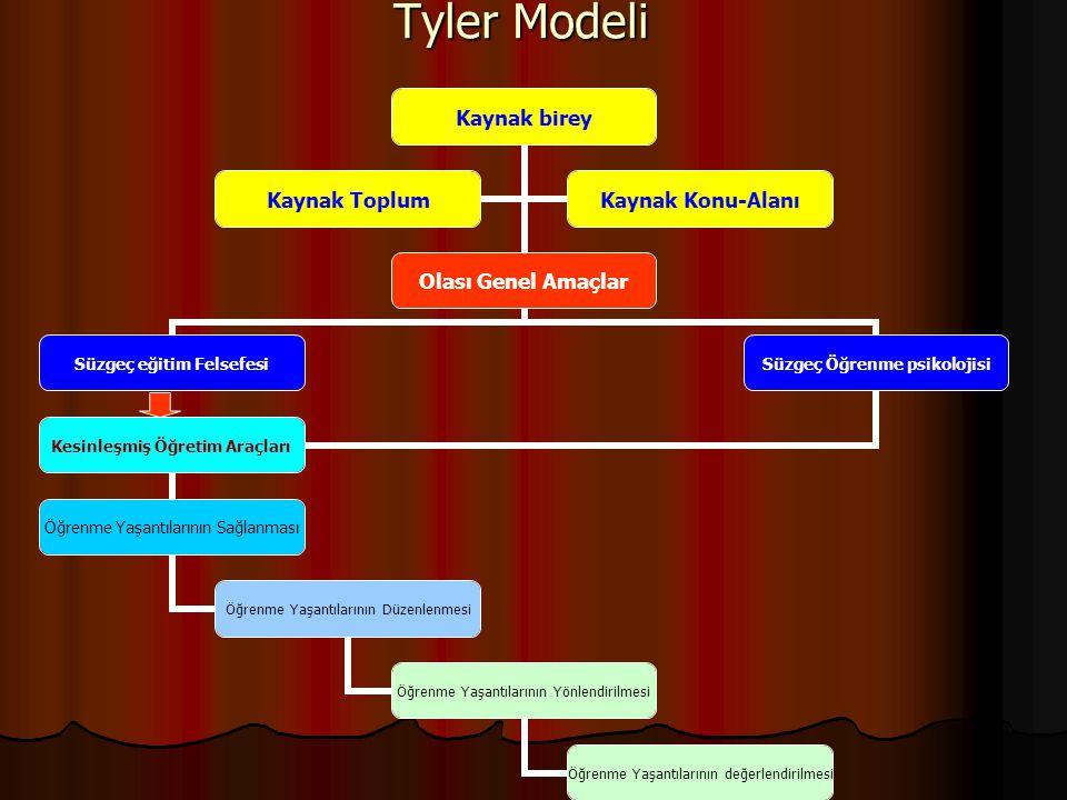 Tyler Modeli Kaynak birey Olası Genel Amaçlar Süzgeç eğitim Felsefesi Süzgeç Öğrenme psikolojisi Kesinleşmiş Öğretim Araçları Öğrenme Yaşantılarının S