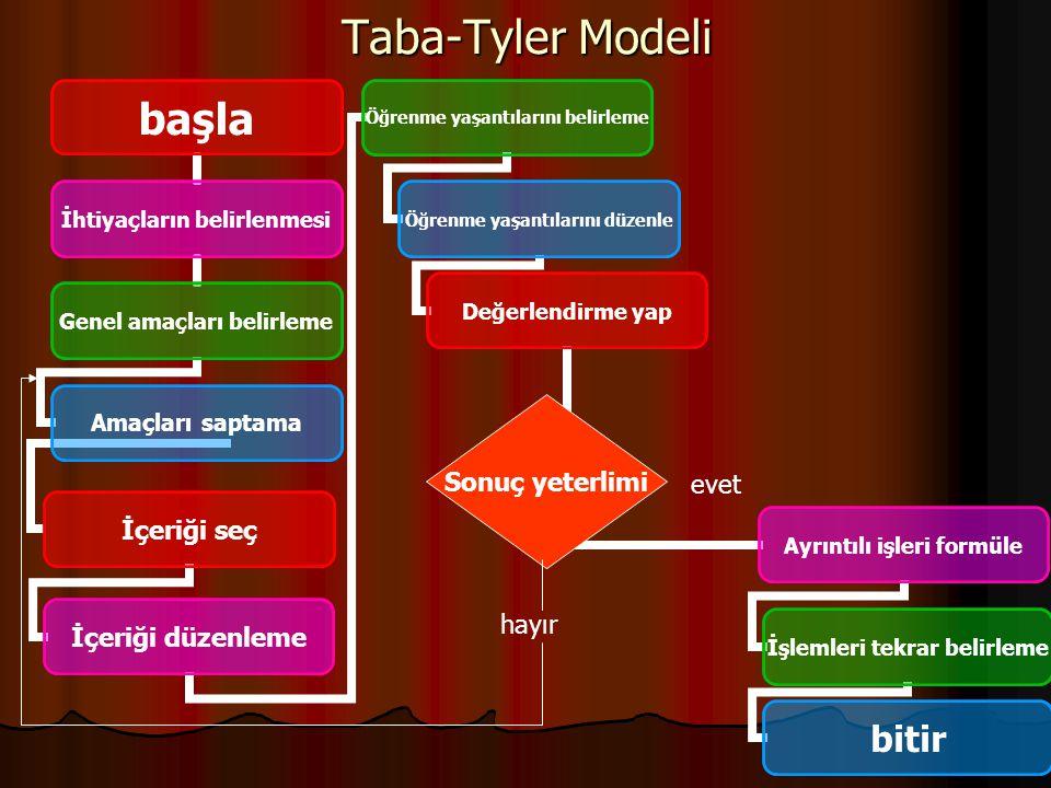 Taba-Tyler Modeli başla İhtiyaçların belirlenmesi Genel amaçları belirleme Amaçları saptama İçeriği seç İçeriği düzenleme Öğrenme yaşantılarını belirl