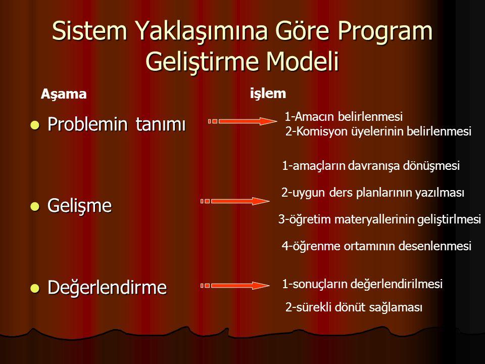 Sistem Yaklaşımına Göre Program Geliştirme Modeli Problemin tanımı Problemin tanımı Gelişme Gelişme Değerlendirme Değerlendirme Aşama işlem 1-Amacın b