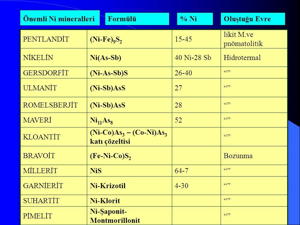 Ni-Şaponit- Montmorillonit PİMELİT Ni-KloritSUHARTİT 4-30Ni-KrizotilGARNİERİT 64-7NiSMİLLERİT Bozunma(Fe-Ni-Co)S 2 BRAVOİT (Ni-Co)As 3 – (Co-Ni)As 3 katı çözeltisi KLOANTİT 52Ni 11 As 8 MAVERİ 28(Ni-Sb)AsSROMELSBERJİT 27(Ni-Sb)AsSULMANİT 26-40(Ni-As-Sb)SGERSDORFİT Hidrotermal40 Ni-28 SbNi(As-Sb)NİKELİN likit M.ve pnömatolitik 15-45(Ni-Fe) 9 S 2 PENTLANDİT Önemli Ni mineralleri Formülü% NiOluştuğu Evre