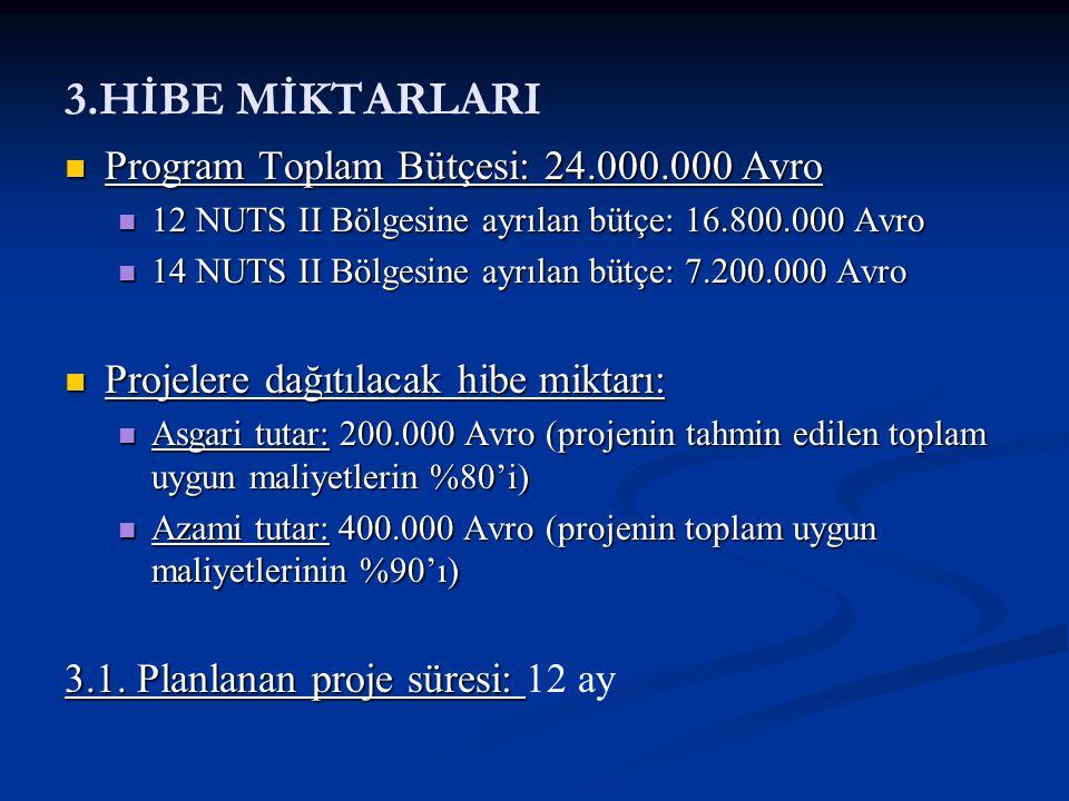 3.HİBE MİKTARLARI Program Toplam Bütçesi: 24.000.000 Avro Program Toplam Bütçesi: 24.000.000 Avro 12 NUTS II Bölgesine ayrılan bütçe: 16.800.000 Avro