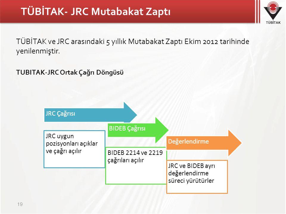 TÜBİTAK TÜBİTAK- JRC Mutabakat Zaptı 19 JRC Çağrısı JRC uygun pozisyonları açıklar ve çağrı açılır BIDEB Çağrısı BIDEB 2214 ve 2219 çağrıları açılır Değerlendirme JRC ve BIDEB ayrı değerlendirme süreci yürütürler TUBITAK-JRC Ortak Çağrı Döngüsü TÜBİTAK ve JRC arasındaki 5 yıllık Mutabakat Zaptı Ekim 2012 tarihinde yenilenmiştir.