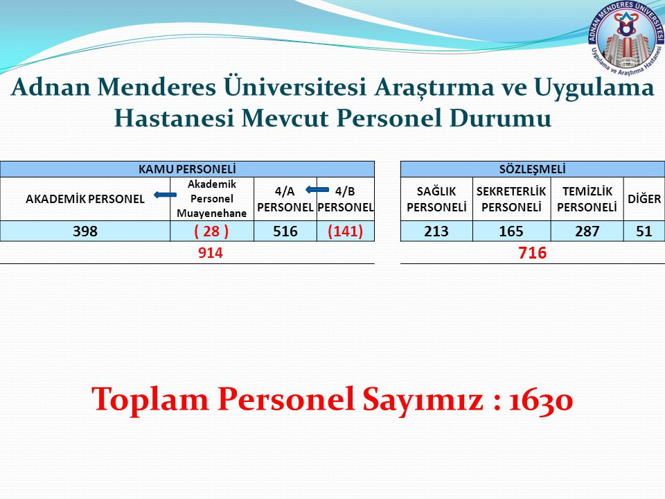 Adnan Menderes Üniversitesi Araştırma ve Uygulama Hastanesi Mevcut Personel Durumu Toplam Personel Sayımız : 1630 KAMU PERSONELİSÖZLEŞMELİ AKADEMİK PE