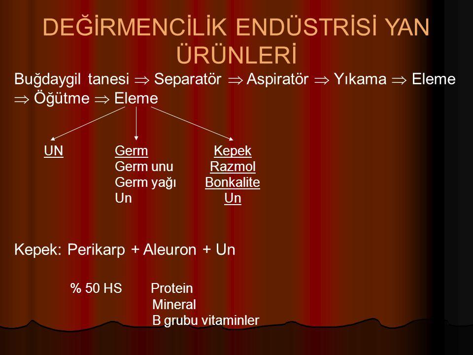 Buğday, pirinç, darı, patates Patates  Nişasta + posa  % 25 KM, % 1-2 HP, % 2.5 HS, % 8-10 NÖM  % 25 KM, % 1-2 HP, % 2.5 HS, % 8-10 NÖM  Kuru kaba ve proteince zengin yemlerle birlikte sığırlara 10-25 kg/gün  Kuru kaba ve proteince zengin yemlerle birlikte sığırlara 10-25 kg/gün  Kurutulmuş posa sığır karma yemine en fazla % 20  Kurutulmuş posa sığır karma yemine en fazla % 20 Mısır özü küspesi  Lizin , BD , Enerji , Mineral madde   Lizin , BD , Enerji , Mineral madde   Besi sığırı 3 kg (en fazla), süt ineği 2 kg (en fazla)  Sütü arttırıcı etki  Besi sığırı 3 kg (en fazla), süt ineği 2 kg (en fazla)  Sütü arttırıcı etki Mısır gluteni  % 40-55 HP, % 4 HS  % 40-55 HP, % 4 HS  Löysin, sistin, treonin, hisitidin, metiyonin   Löysin, sistin, treonin, hisitidin, metiyonin   Karotin, vitamin E, B 1, B 2, niasin   Karotin, vitamin E, B 1, B 2, niasin   Tavuk yemi % 5  Deri, yumurta sarısı rengi  Ksantofil   Tavuk yemi % 5  Deri, yumurta sarısı rengi  Ksantofil   Süt ineği karma yemine % 30  Süt verimini arttırıcı  Süt ineği karma yemine % 30  Süt verimini arttırıcı Mısır gluten yemi  Gluten + Kepek  % 50 + % 50  % 25 HP, % 8 HS  % 25 HP, % 8 HS  Lizin, triptofan   Lizin, triptofan   Tavuk yemi % 10  Tavuk yemi % 10