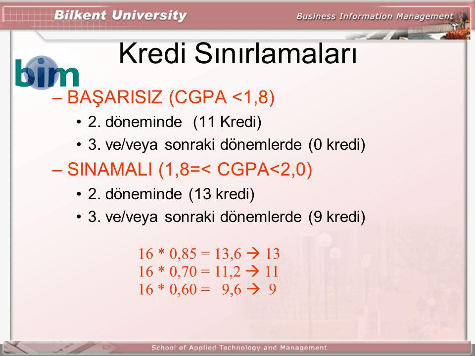 Kredi Sınırlamaları –BAŞARISIZ (CGPA <1,8) 2.döneminde (11 Kredi) 3.