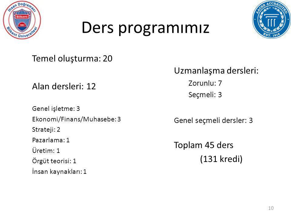 Ders programımız Temel oluşturma: 20 Alan dersleri: 12 Genel işletme: 3 Ekonomi/Finans/Muhasebe: 3 Strateji: 2 Pazarlama: 1 Üretim: 1 Örgüt teorisi: 1
