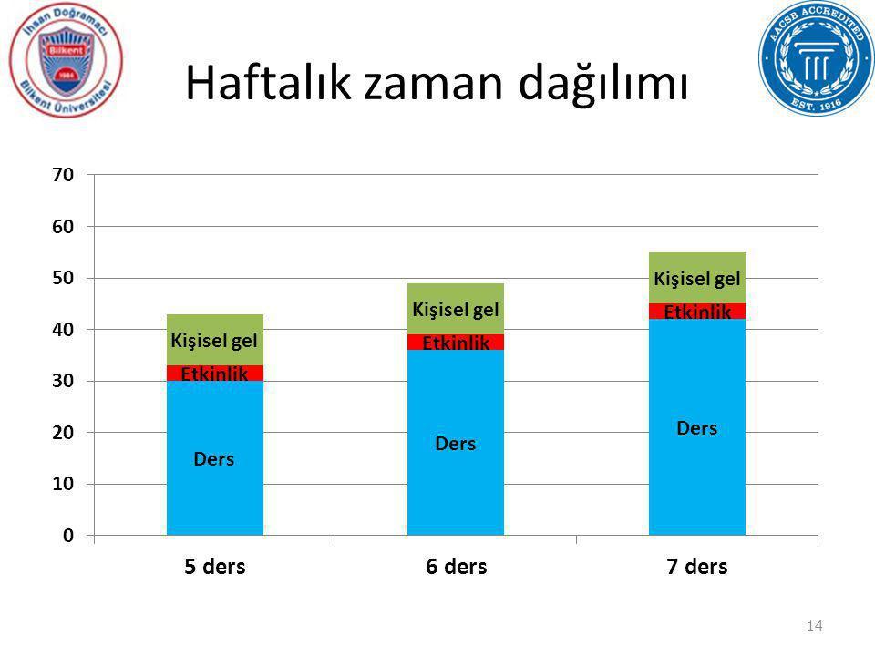 Haftalık zaman dağılımı 14