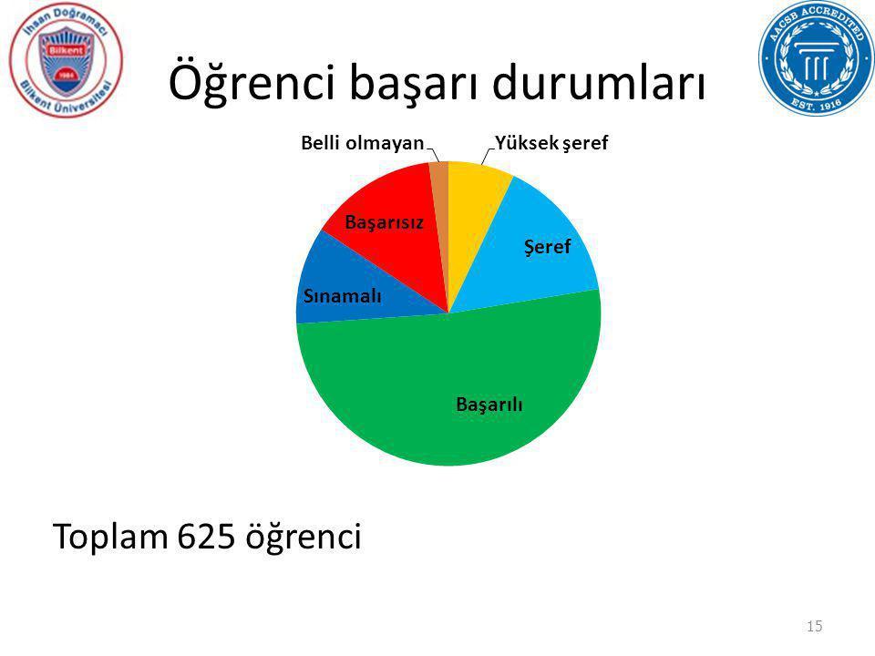 Öğrenci başarı durumları Toplam 625 öğrenci 15