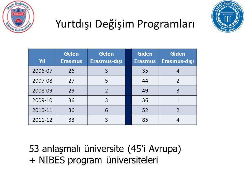Yurtdışı Değişim Programları Yıl Gelen Erasmus Gelen Erasmus-dışı Giden Erasmus Giden Erasmus-dışı 2006-07263354 2007-08275442 2008-09292493 2009-1036