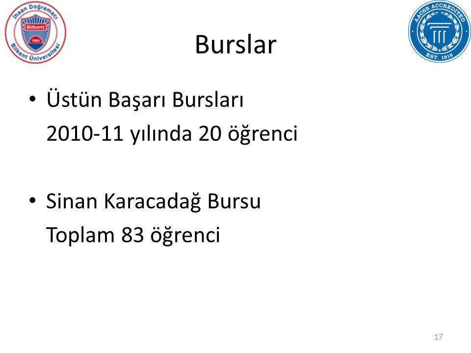 Burslar Üstün Başarı Bursları 2010-11 yılında 20 öğrenci Sinan Karacadağ Bursu Toplam 83 öğrenci 17
