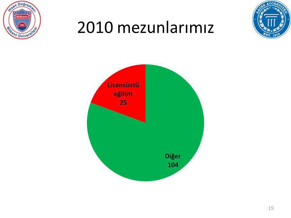 2010 mezunlarımız 19