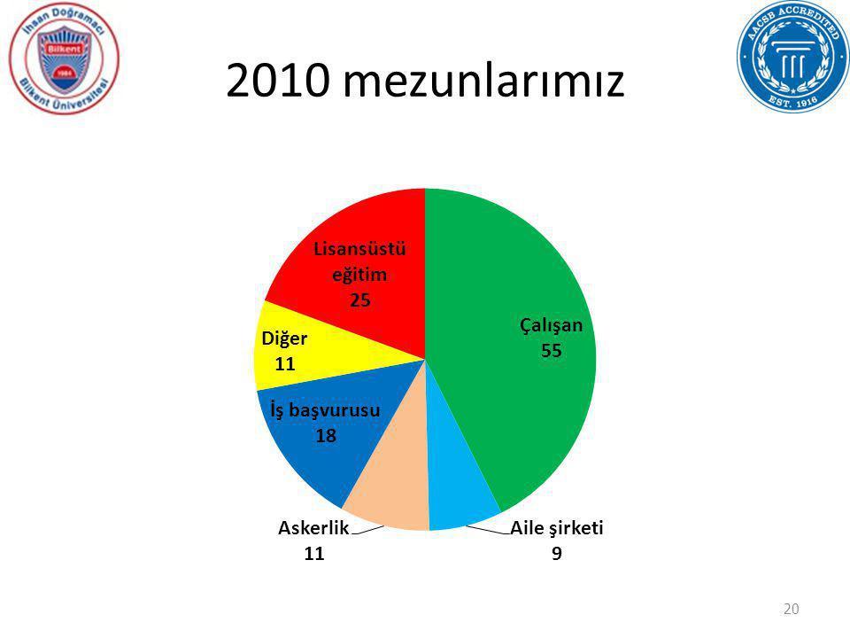 2010 mezunlarımız 20