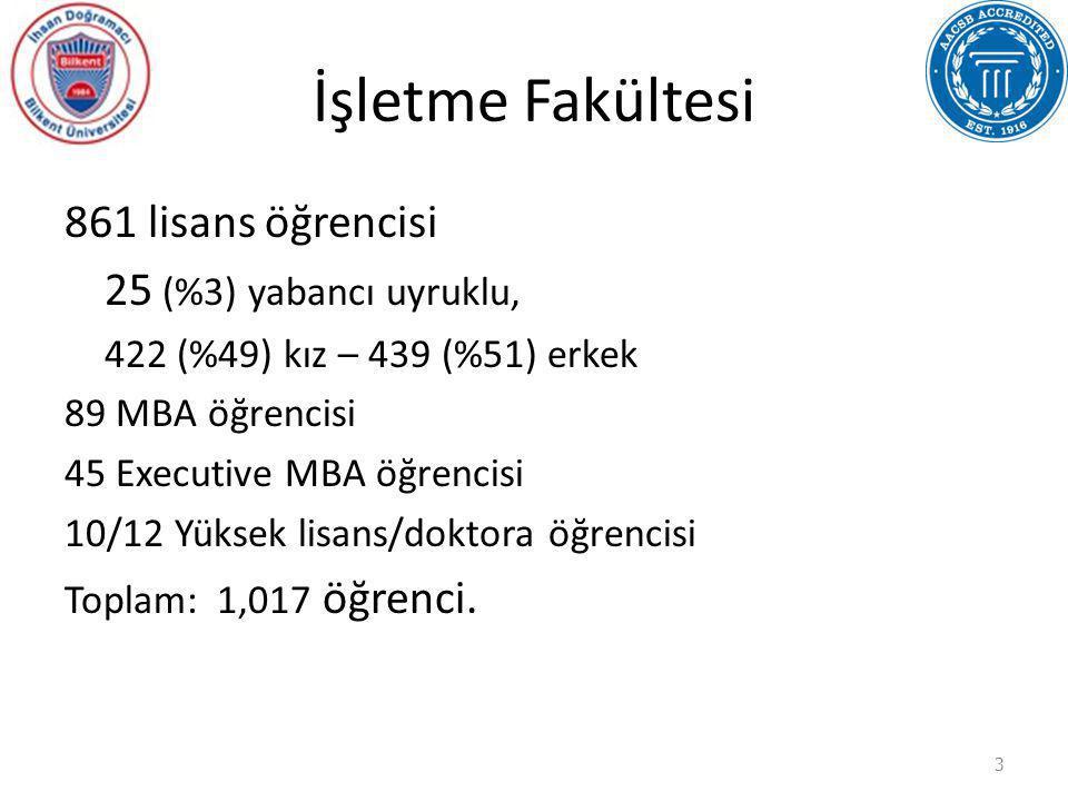 İşletme Fakültesi 861 lisans öğrencisi 25 (%3) yabancı uyruklu, 422 (%49) kız – 439 (%51) erkek 89 MBA öğrencisi 45 Executive MBA öğrencisi 10/12 Yüks
