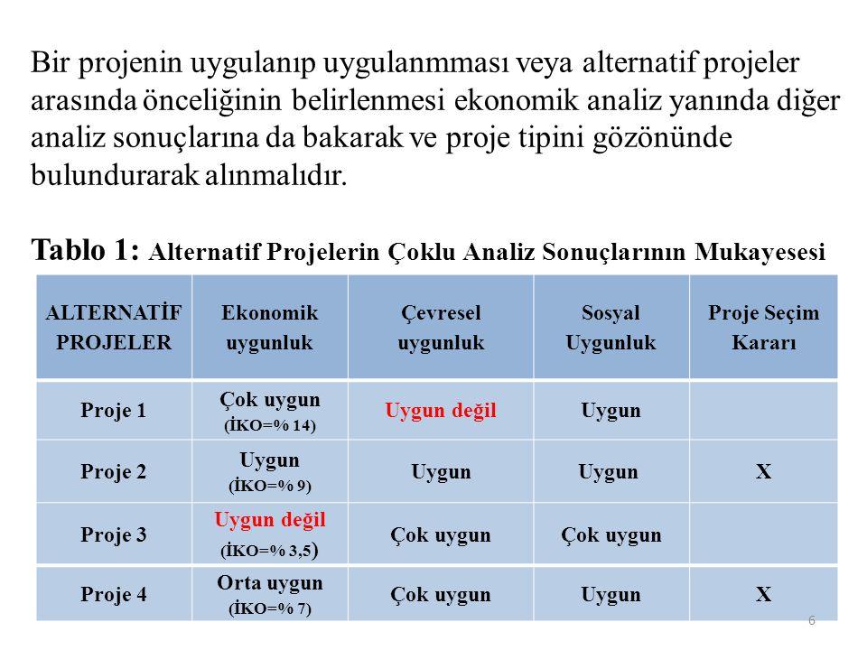 Bir projenin uygulanıp uygulanmması veya alternatif projeler arasında önceliğinin belirlenmesi ekonomik analiz yanında diğer analiz sonuçlarına da bak