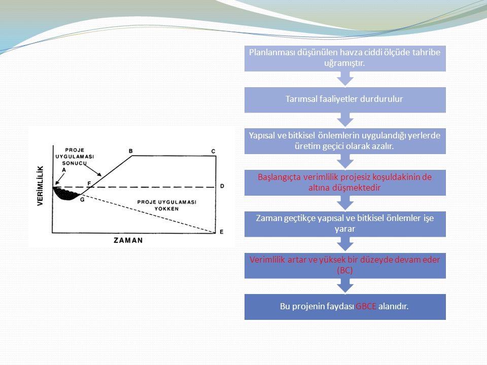 Bu projenin faydası GBCE alanıdır. Verimlilik artar ve yüksek bir düzeyde devam eder (BC) Zaman geçtikçe yapısal ve bitkisel önlemler işe yarar Başlan