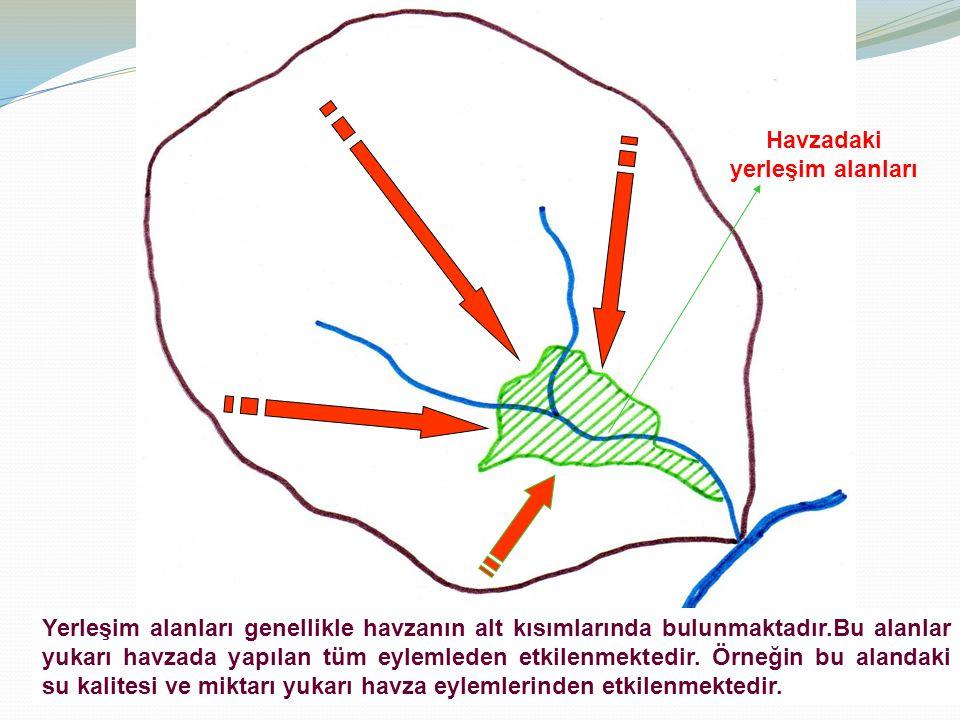 Yerleşim alanları genellikle havzanın alt kısımlarında bulunmaktadır.Bu alanlar yukarı havzada yapılan tüm eylemleden etkilenmektedir. Örneğin bu alan