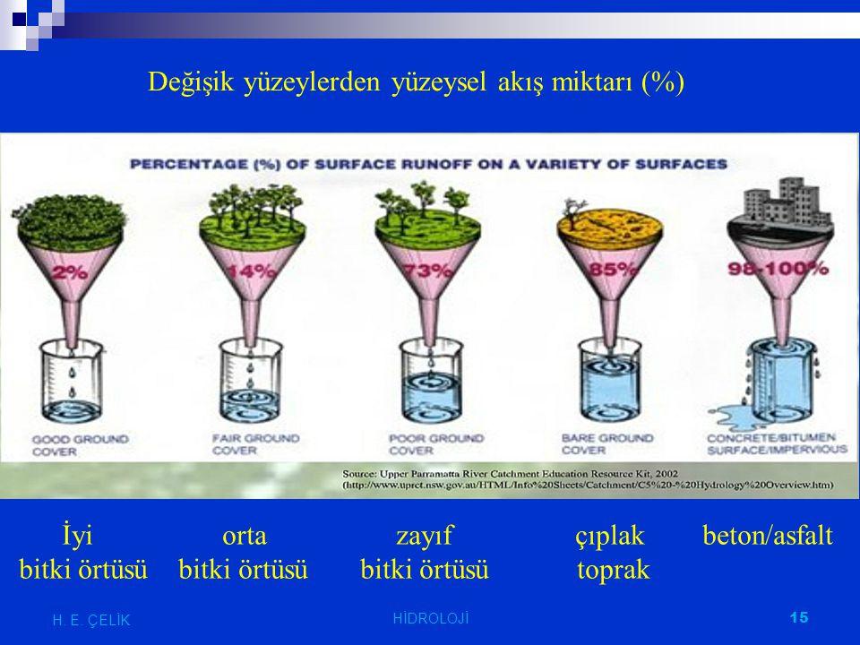 15 H. E. ÇELİK Değişik yüzeylerden yüzeysel akış miktarı (%) İyi orta zayıf çıplak beton/asfalt bitki örtüsü bitki örtüsü bitki örtüsü toprak