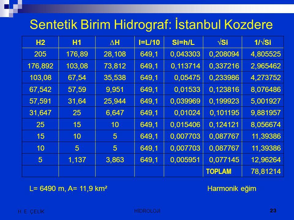Sentetik Birim Hidrograf: İstanbul Kozdere H2H1∆H∆Hl=L/10Si=h/L√Si1/√Si 205176,8928,108649,10,0433030,2080944,805525 176,892103,0873,812649,10,1137140