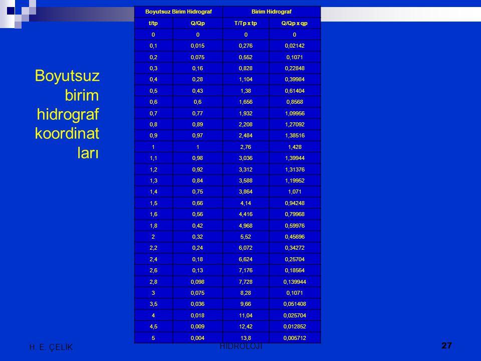 Boyutsuz Birim HidrografBirim Hidrograf t/tpQ/QpT/Tp x tpQ/Qp x qp 0000 0,10,0150,2760,02142 0,20,0750,5520,1071 0,30,160,8280,22848 0,40,281,1040,399