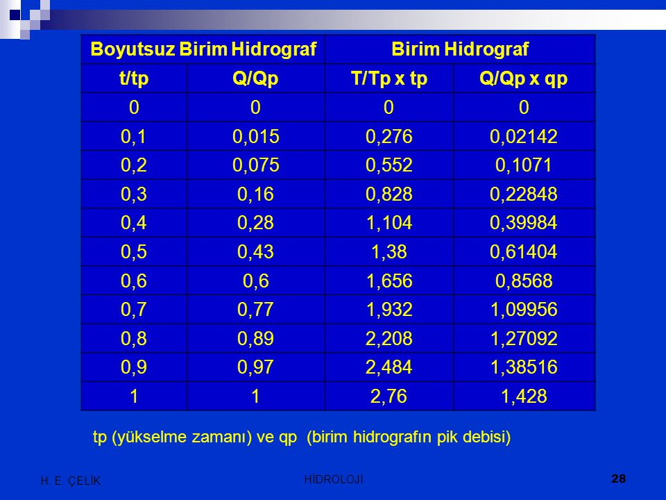 H. E. ÇELİK 28 HİDROLOJİ Boyutsuz Birim HidrografBirim Hidrograf t/tpQ/QpT/Tp x tpQ/Qp x qp 0000 0,10,0150,2760,02142 0,20,0750,5520,1071 0,30,160,828