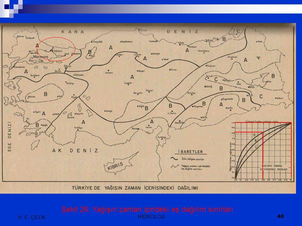 Şekil 26: Yağışın zaman içindeki eş dağılım sınırları H. E. ÇELİK 40 HİDROLOJİ