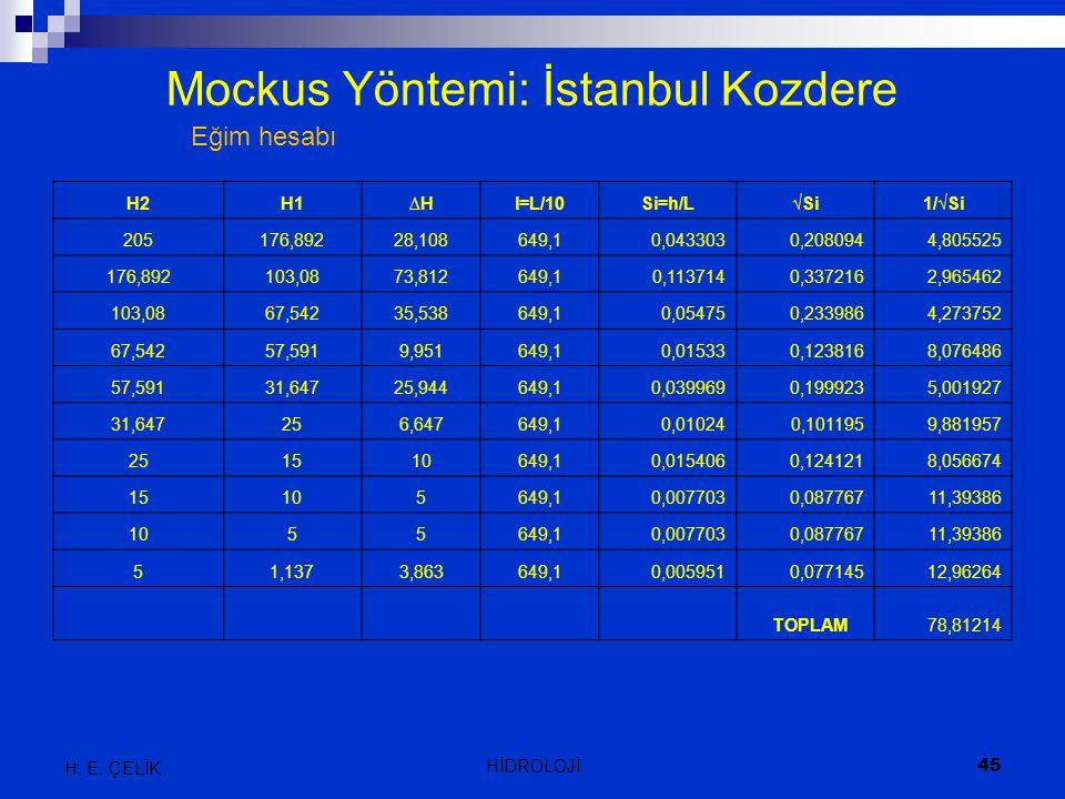 Mockus Yöntemi: İstanbul Kozdere H2H1∆H∆Hl=L/10Si=h/L√Si1/√Si 205176,89228,108649,10,0433030,2080944,805525 176,892103,0873,812649,10,1137140,3372162,