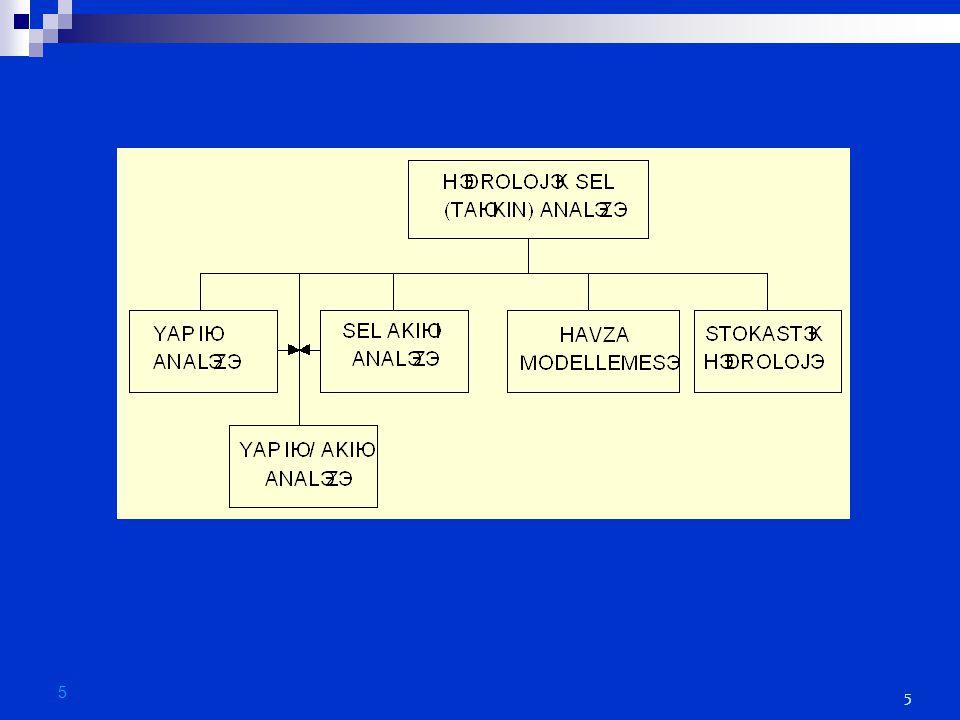 Rasyonel Yöntem Çeşitli arazi şartlarında akış katsayıları H. E. ÇELİK 16 HİDROLOJİ